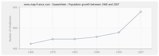 Population Saasenheim