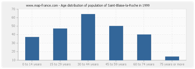 Age distribution of population of Saint-Blaise-la-Roche in 1999