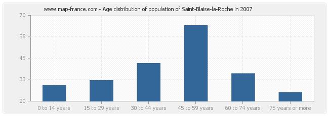 Age distribution of population of Saint-Blaise-la-Roche in 2007