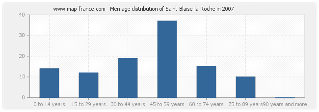 Men age distribution of Saint-Blaise-la-Roche in 2007