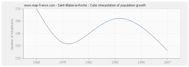 Saint-Blaise-la-Roche : Cubic interpolation of population growth