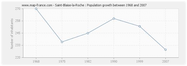 Population Saint-Blaise-la-Roche