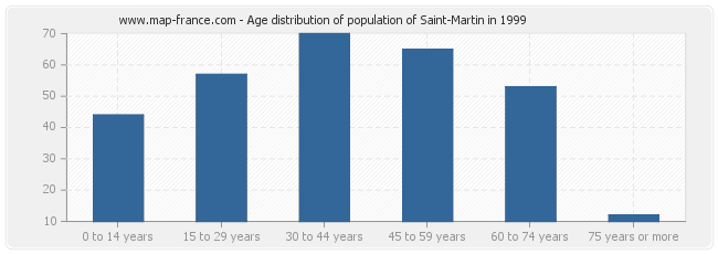 Age distribution of population of Saint-Martin in 1999