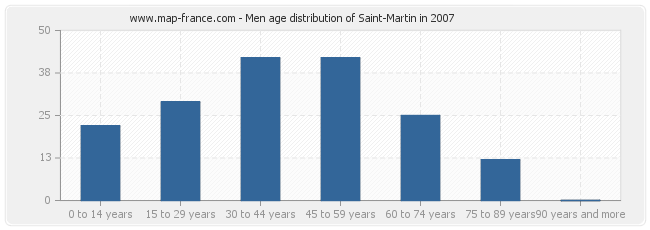 Men age distribution of Saint-Martin in 2007