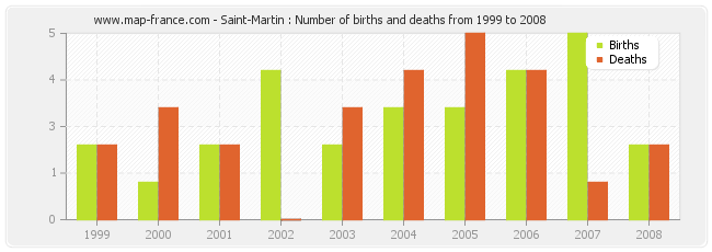 Saint-Martin : Number of births and deaths from 1999 to 2008