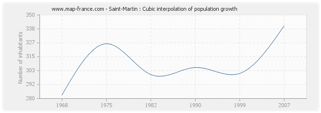 Saint-Martin : Cubic interpolation of population growth