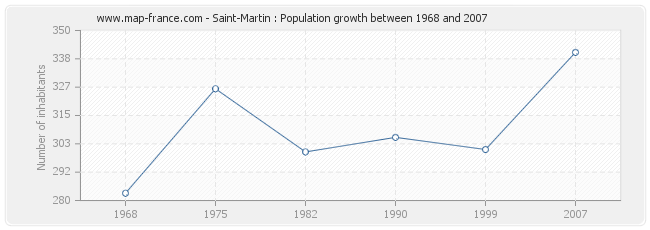 Population Saint-Martin