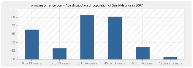 Age distribution of population of Saint-Maurice in 2007