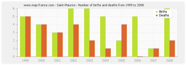Saint-Maurice : Number of births and deaths from 1999 to 2008