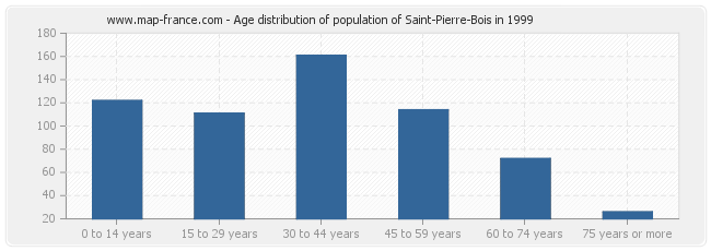 Age distribution of population of Saint-Pierre-Bois in 1999