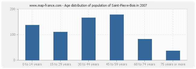 Age distribution of population of Saint-Pierre-Bois in 2007