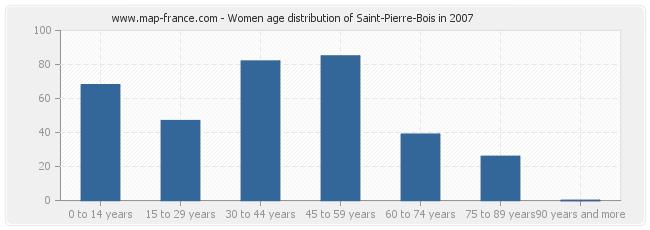 Women age distribution of Saint-Pierre-Bois in 2007