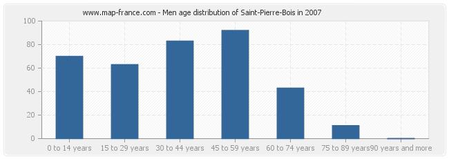 Men age distribution of Saint-Pierre-Bois in 2007