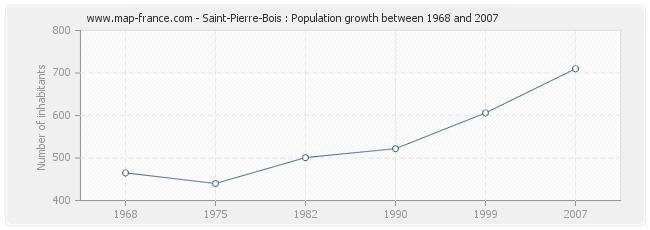 Population Saint-Pierre-Bois