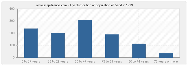 Age distribution of population of Sand in 1999