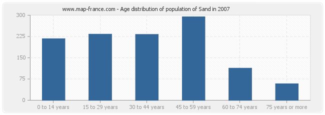 Age distribution of population of Sand in 2007