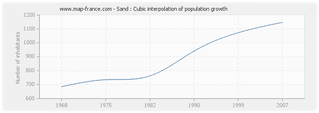 Sand : Cubic interpolation of population growth