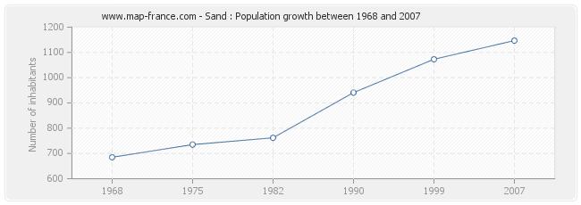 Population Sand