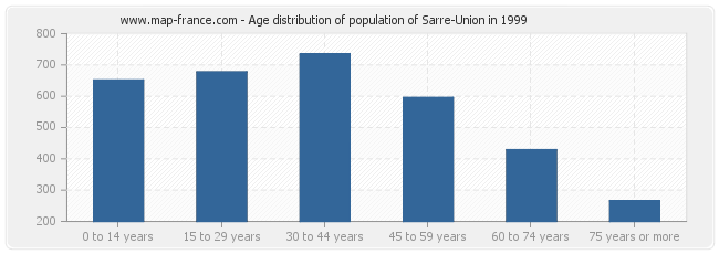 Age distribution of population of Sarre-Union in 1999