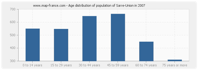 Age distribution of population of Sarre-Union in 2007