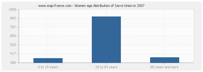 Women age distribution of Sarre-Union in 2007