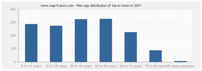 Men age distribution of Sarre-Union in 2007