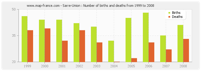 Sarre-Union : Number of births and deaths from 1999 to 2008