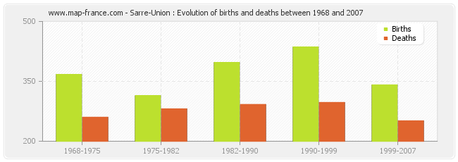 Sarre-Union : Evolution of births and deaths between 1968 and 2007