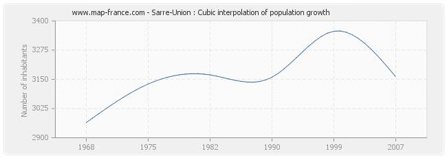 Sarre-Union : Cubic interpolation of population growth