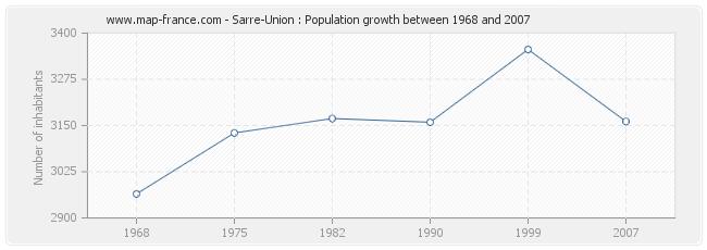 Population Sarre-Union