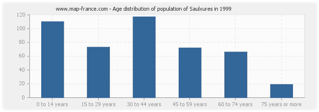 Age distribution of population of Saulxures in 1999