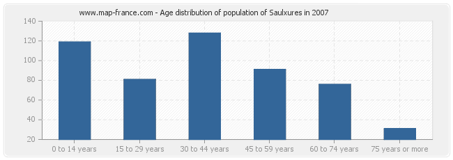 Age distribution of population of Saulxures in 2007