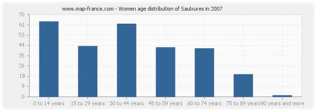 Women age distribution of Saulxures in 2007