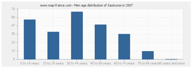 Men age distribution of Saulxures in 2007