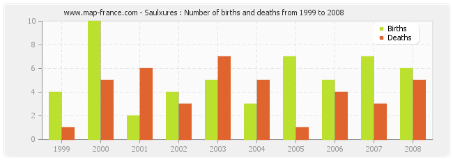 Saulxures : Number of births and deaths from 1999 to 2008