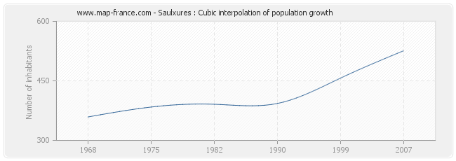 Saulxures : Cubic interpolation of population growth