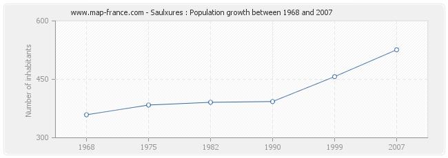 Population Saulxures