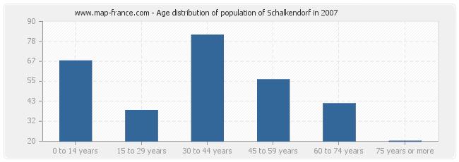 Age distribution of population of Schalkendorf in 2007