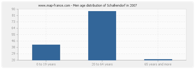 Men age distribution of Schalkendorf in 2007