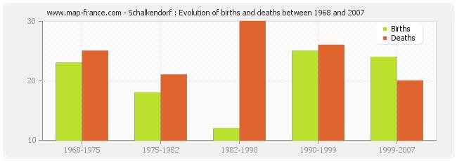 Schalkendorf : Evolution of births and deaths between 1968 and 2007