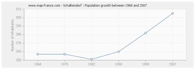 Population Schalkendorf
