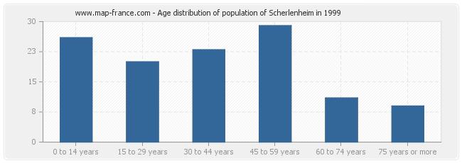 Age distribution of population of Scherlenheim in 1999