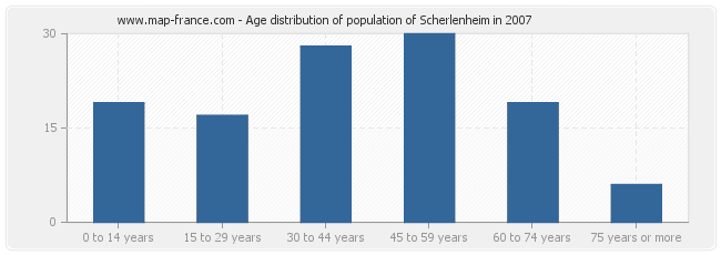Age distribution of population of Scherlenheim in 2007