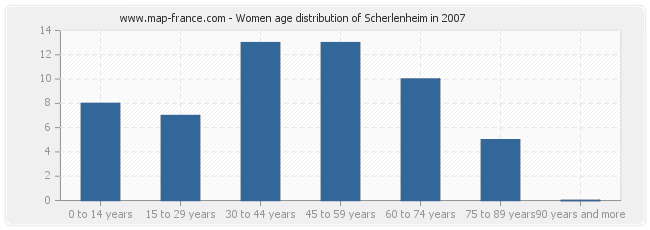 Women age distribution of Scherlenheim in 2007