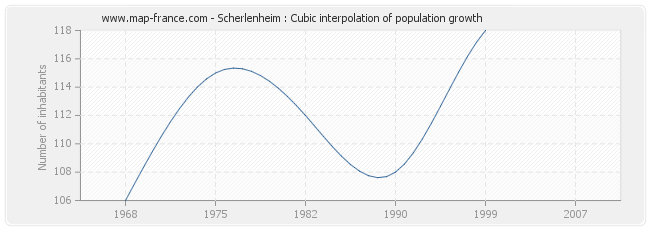 Scherlenheim : Cubic interpolation of population growth