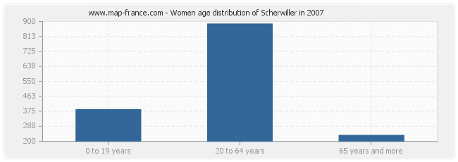 Women age distribution of Scherwiller in 2007