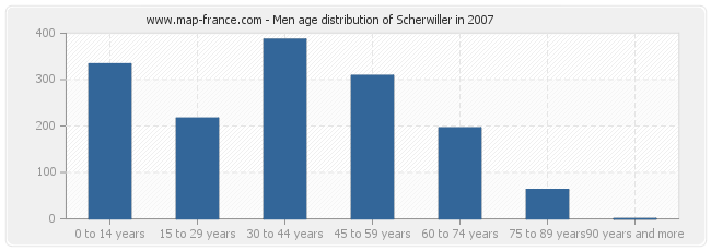 Men age distribution of Scherwiller in 2007