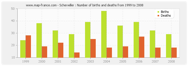 Scherwiller : Number of births and deaths from 1999 to 2008