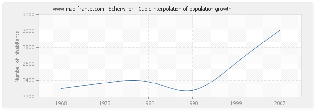 Scherwiller : Cubic interpolation of population growth