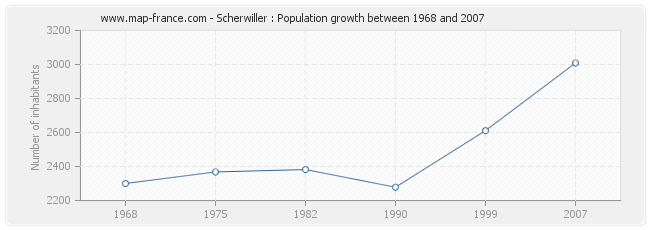 Population Scherwiller